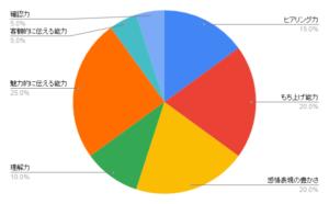 営業・販売グラフ